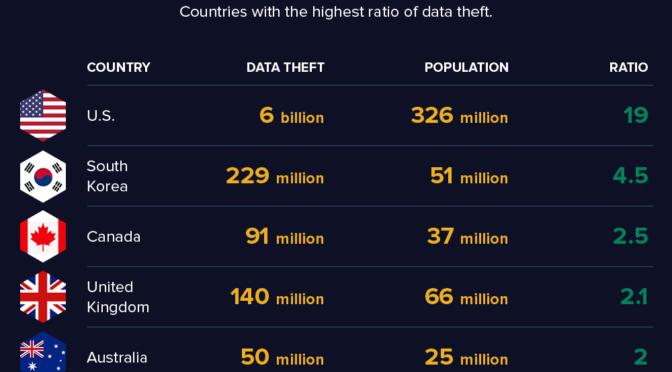 The World in Data Breaches